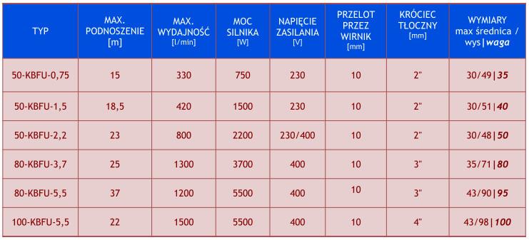 Parametry techniczne pomp szlamowych KBFU